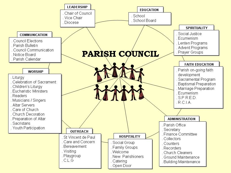 Parish Council structure